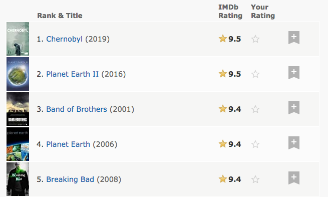 What Are the Best TV Shows (According to IMDb Episode Ratings