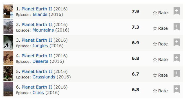 What Are The Best Tv Shows According To Imdb Episode Ratings